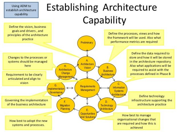 Infographic entitled 'Establishing Architecture Capability' made up of circles and speech bubbles that explaining the requierments for data management